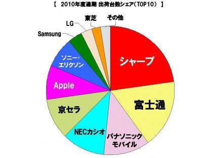 2010年度通期国内携帯電話端末出荷概況 ニュースリリース 株式会社