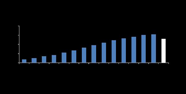 独自サービス型SIM 21年3月末は初の前年比純減に ≪ プレスリリース | 株式会社MM総研